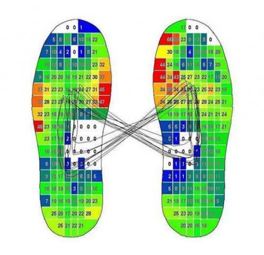 elektronische Fußmessung